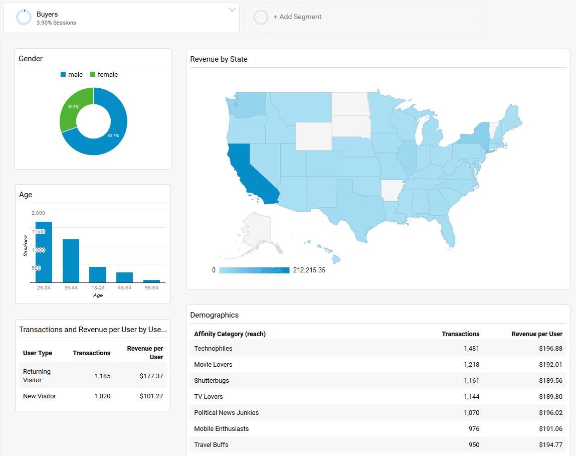 Analytics Buyer Demographic Snapshot